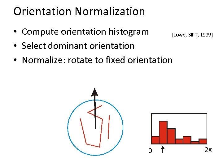 Orientation Normalization • Compute orientation histogram [Lowe, SIFT, 1999] • Select dominant orientation •