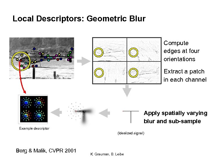 Local Descriptors: Geometric Blur Compute edges at four orientations Extract a patch in each