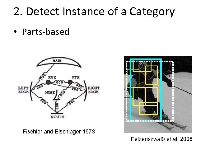 2. Detect Instance of a Category • Parts-based Fischler and Elschlager 1973 Felzenszwalb et