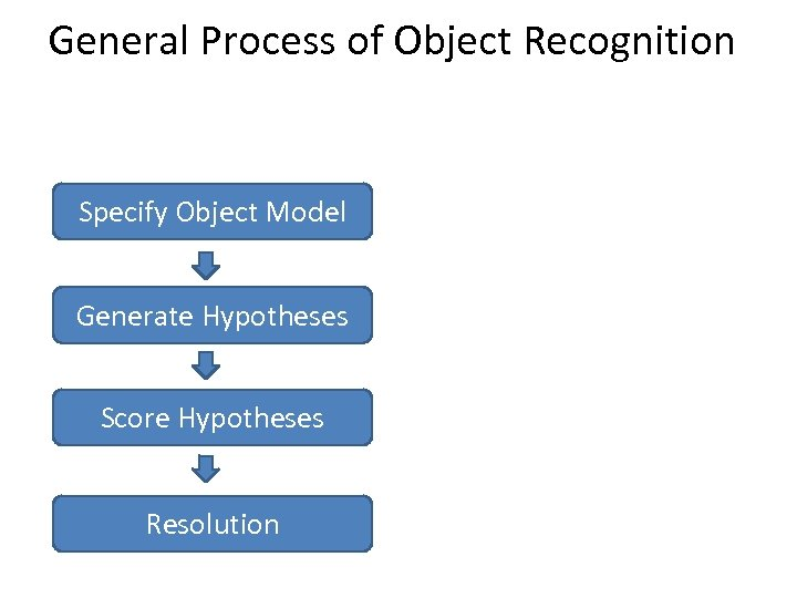 General Process of Object Recognition Specify Object Model Generate Hypotheses Score Hypotheses Resolution
