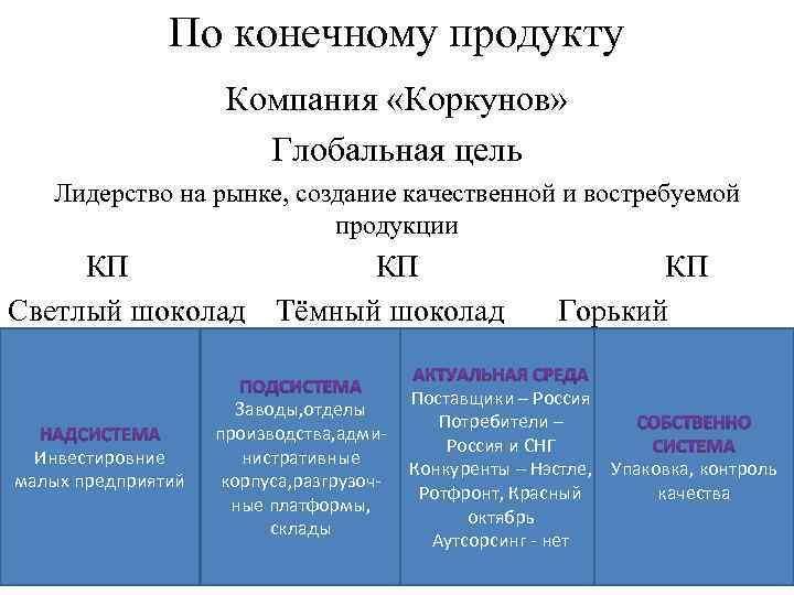 По конечному продукту Компания «Коркунов» Глобальная цель Лидерство на рынке, создание качественной и востребуемой