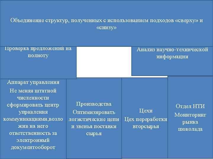 Объединение структур, полученных с использованием подходов «сверху» и «снизу» Проверка предложений на полноту Анализ