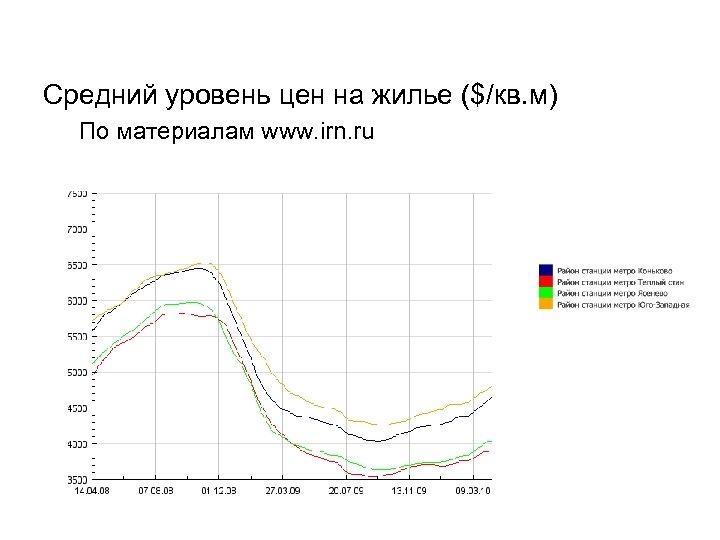 Средний уровень цен на жилье ($/кв. м) По материалам www. irn. ru