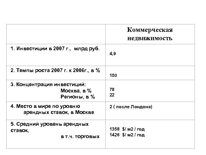 Коммерческая недвижимость 1. Инвестиции в 2007 г. , млрд руб. 4, 9 2. Темпы
