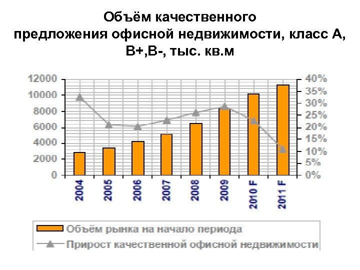 Объём качественного предложения офисной недвижимости, класс А, В+, В-, тыс. кв. м