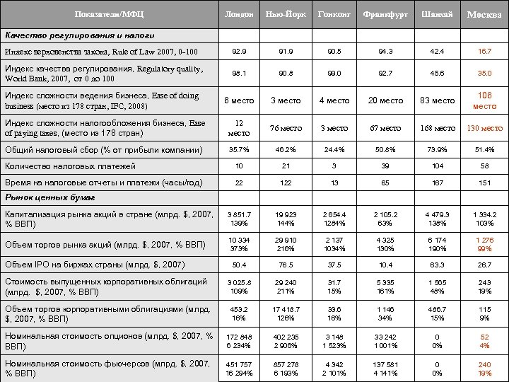 Сравнение международных финансовых центров Лондон Нью-Йорк Гонконг Франкфурт Шанхай Москва Индекс верховенства закона, Rule