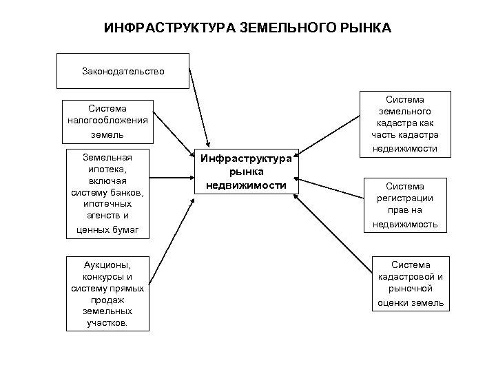 ИНФРАСТРУКТУРА ЗЕМЕЛЬНОГО РЫНКА Законодательство Система налогообложения земель Земельная ипотека, включая систему банков, ипотечных агенств