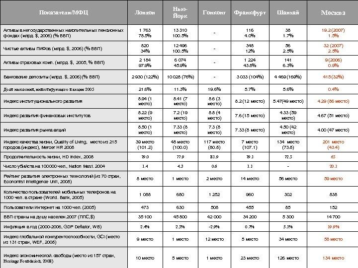 Показатели/МФЦ Лондон Нью. Йорк Гонконг Франкфурт Шанхай Москва Активы в негосударственных накопительных пенсионных фондах