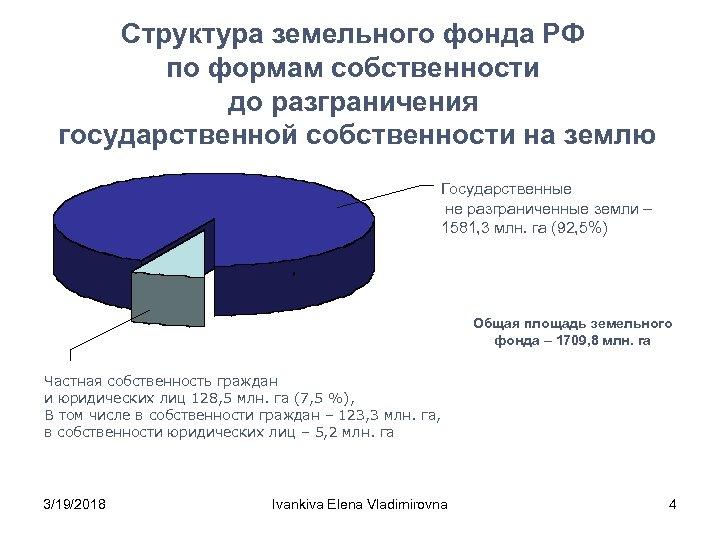 Структура земельного фонда РФ по формам собственности до разграничения государственной собственности на землю Государственные