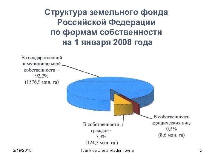Структура земельного фонда Российской Федерации по формам собственности на 1 января 2008 года 3/19/2018