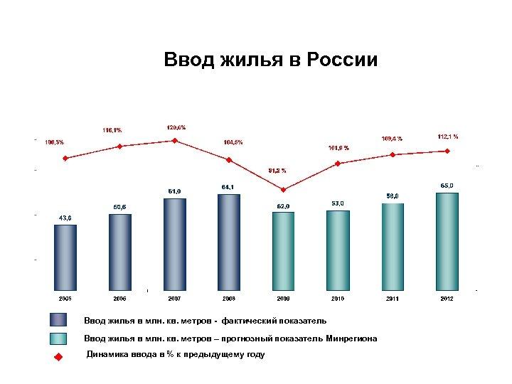 Ввод жилья в России Ввод жилья в млн. кв. метров - фактический показатель