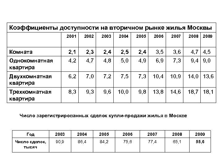 Коэффициенты доступности на вторичном рынке жилья Москвы 2001 2002 2003 2004 2005 2006 2007