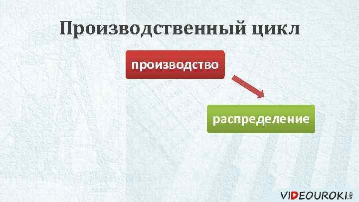 Производственный цикл производство потребление распределение обмен