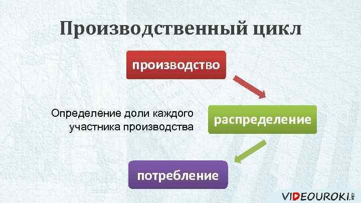 Производственный цикл производство Определение доли каждого потребление участника производства распределение обмен потребление