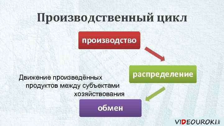 Производственный цикл производство потребление Движение произведённых продуктов между субъектами хозяйствования обмен распределение