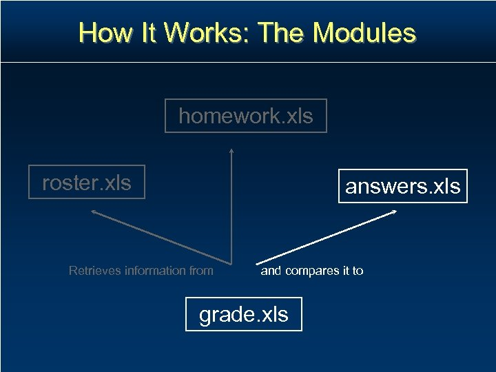 How It Works: The Modules homework. xls roster. xls answers. xls Retrieves information from
