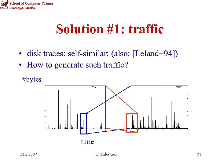 School of Computer Science Carnegie Mellon Solution #1: traffic • disk traces: self-similar: (also: