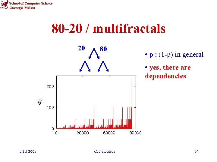 School of Computer Science Carnegie Mellon 80 -20 / multifractals 20 80 • p