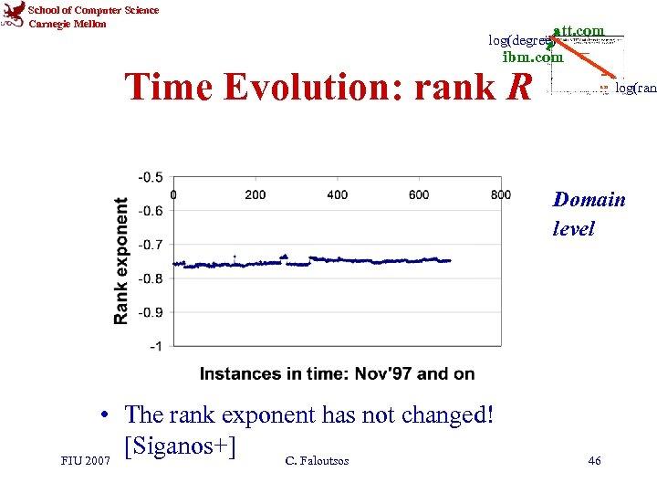 School of Computer Science Carnegie Mellon att. com log(degree) ibm. com Time Evolution: rank