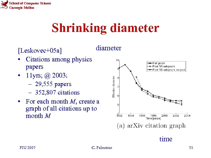 School of Computer Science Carnegie Mellon Shrinking diameter [Leskovec+05 a] • Citations among physics