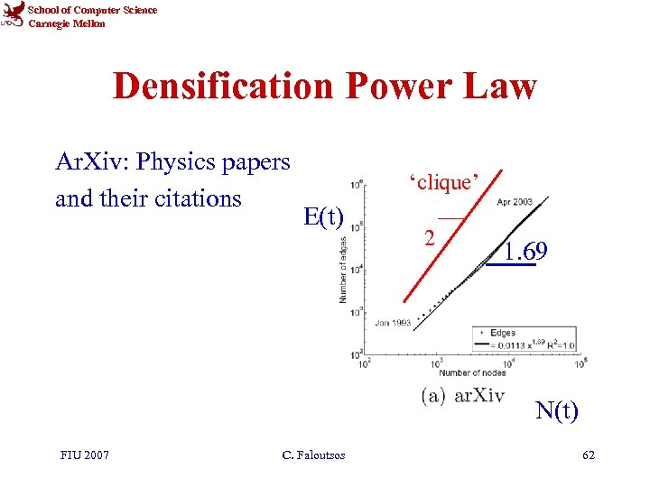School of Computer Science Carnegie Mellon Densification Power Law Ar. Xiv: Physics papers and