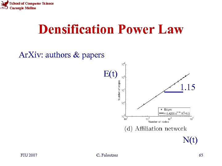 School of Computer Science Carnegie Mellon Densification Power Law Ar. Xiv: authors & papers