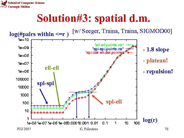 School of Computer Science Carnegie Mellon Solution#3: spatial d. m. log(#pairs within <=r )