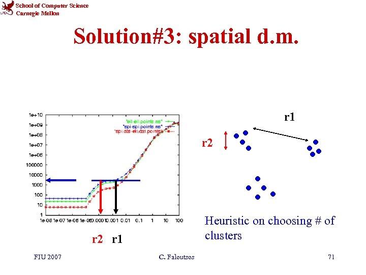 School of Computer Science Carnegie Mellon Solution#3: spatial d. m. r 1 r 2