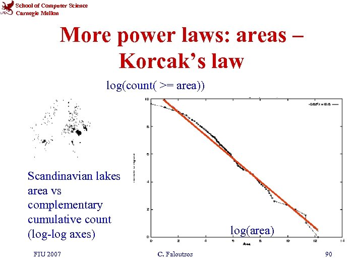 School of Computer Science Carnegie Mellon More power laws: areas – Korcak's law log(count(