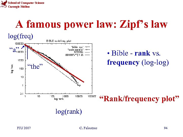 """School of Computer Science Carnegie Mellon A famous power law: Zipf's law log(freq) """"a"""""""