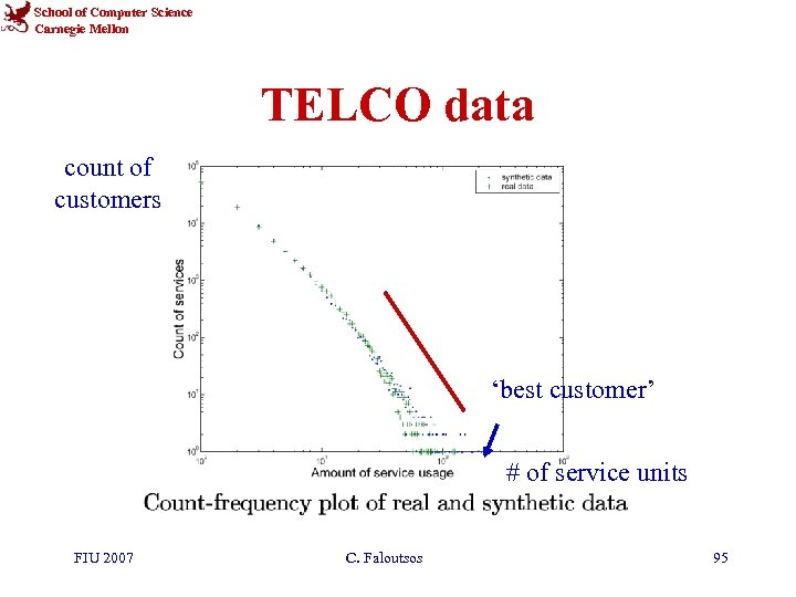 School of Computer Science Carnegie Mellon TELCO data count of customers 'best customer' #