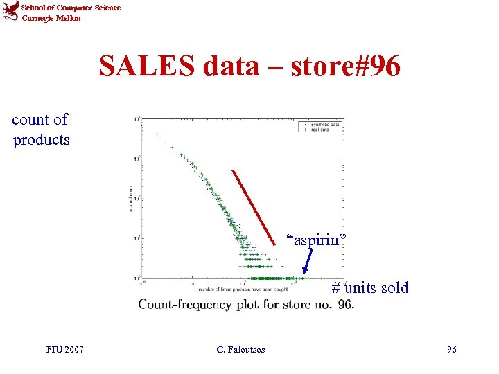 """School of Computer Science Carnegie Mellon SALES data – store#96 count of products """"aspirin"""""""