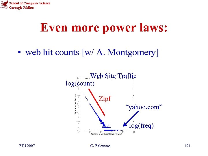 School of Computer Science Carnegie Mellon Even more power laws: • web hit counts