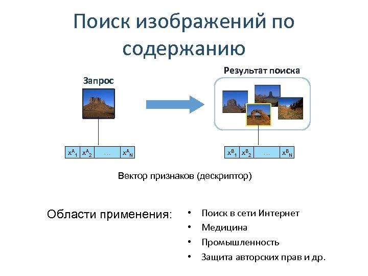 Поиск изображений по содержанию Результат поиска Запрос x. A 1 x. A 2 …