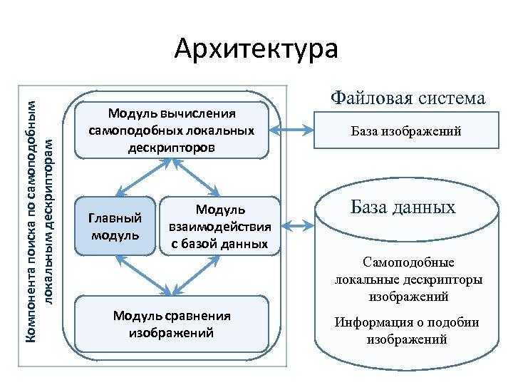 Компонента поиска по самоподобным локальным дескрипторам Архитектура Модуль вычисления самоподобных локальных дескрипторов Главный модуль