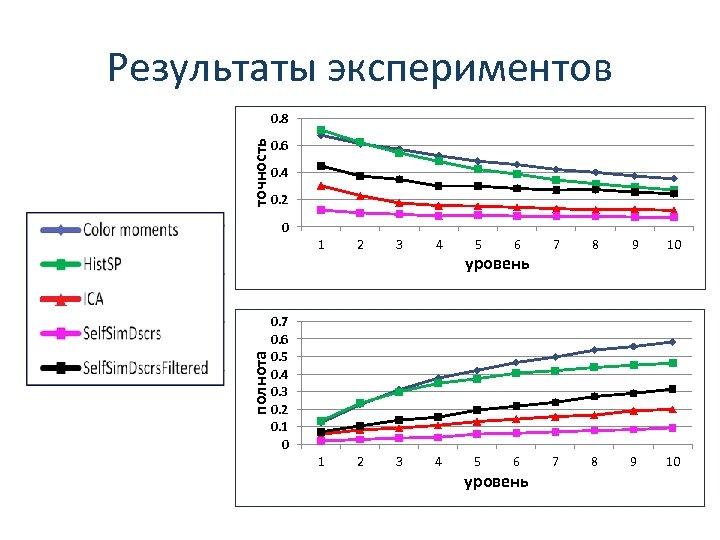 Результаты экспериментов точность 0. 8 0. 6 0. 4 0. 2 0 полнота 1