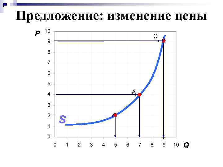 Предложение: изменение цены P C A S Q