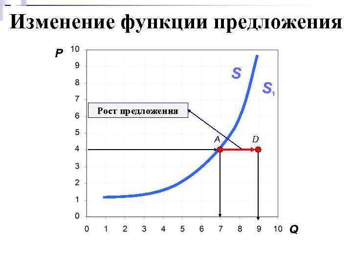 Изменение функции предложения P S S 1 Рост предложения A D Q