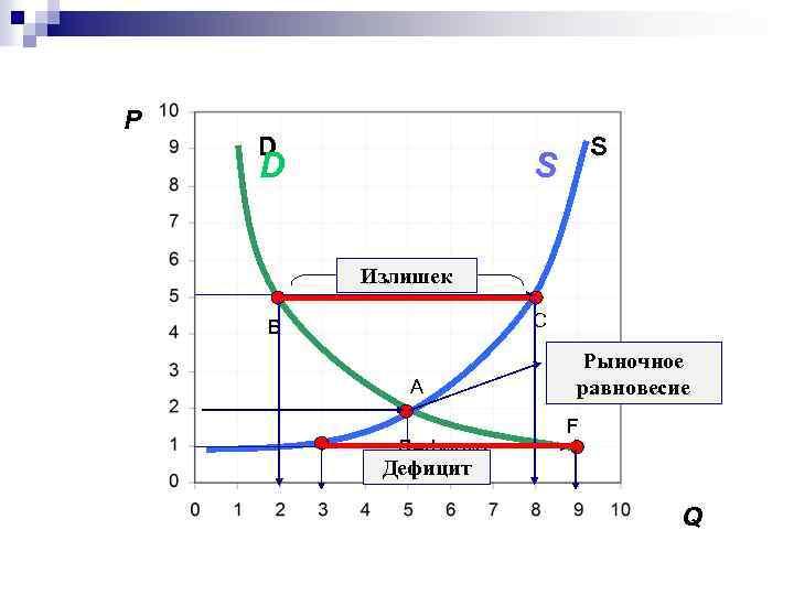 P D D S S Излишек C B A Дефицит Рыночное равновесие F Q