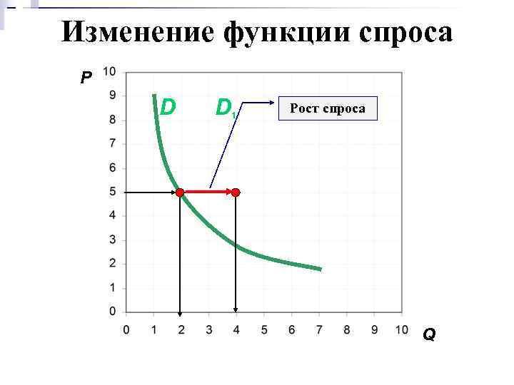 Изменение функции спроса P D D 1 Рост спроса Q