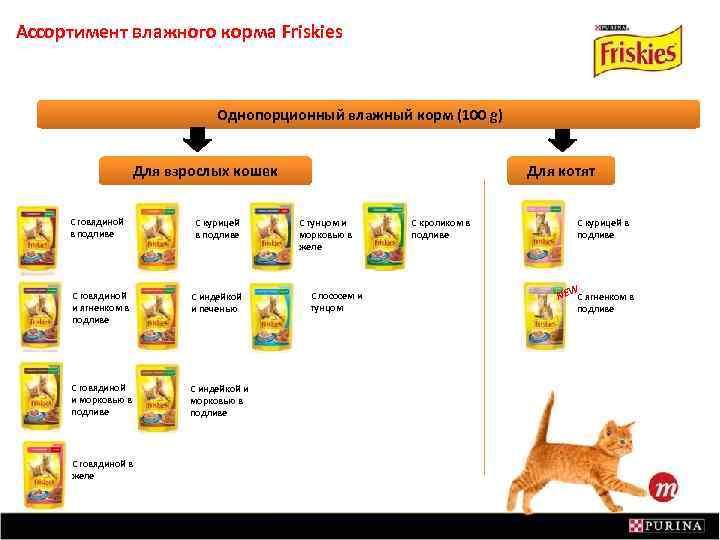 Ассортимент влажного корма Friskies Однопорционный влажный корм (100 g) Для взрослых кошек С говядиной