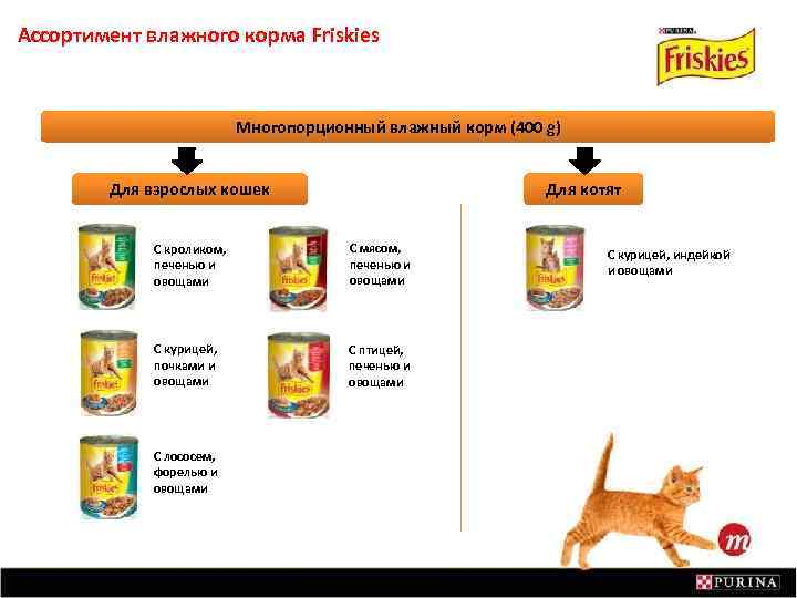 Ассортимент влажного корма Friskies Многопорционный влажный корм (400 g) Для взрослых кошек Для котят