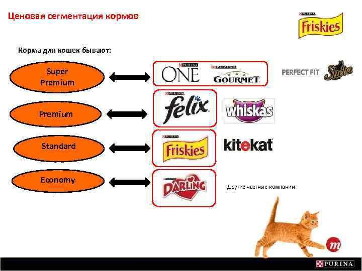 Ценовая сегментация кормов Корма для кошек бывают: Super Premium Standard Economy Другие частные компании