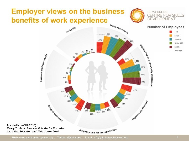 Employer views on the business benefits of work experience Adapted from CBI (2010) Ready