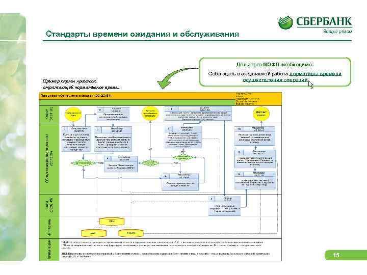 Стандарты времени ожидания и обслуживания Для этого МОФЛ необходимо: Пример карты процесса, отражающей нормативное