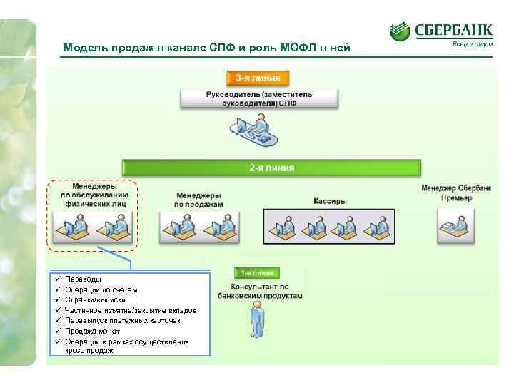 Модель продаж в канале СПФ и роль МОФЛ в ней Переводы Операции по счетам