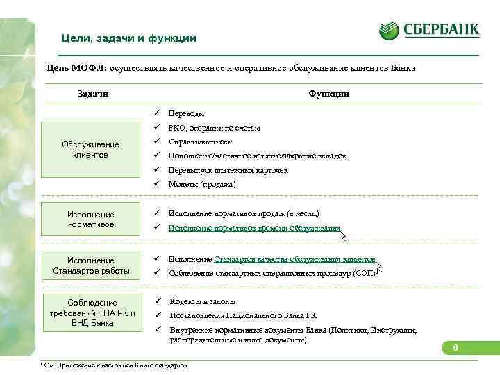 Цели, задачи и функции Цель МОФЛ: осуществлять качественное и оперативное обслуживание клиентов Банка Задачи