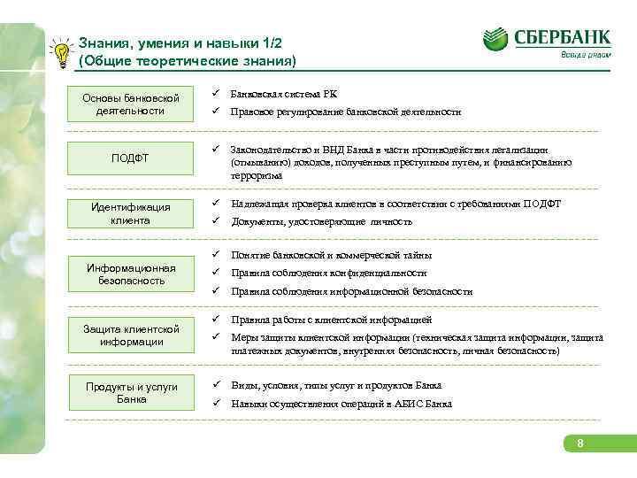 Знания, умения и навыки 1/2 (Общие теоретические знания) ПОДФТ Идентификация клиента Информационная безопасность Защита