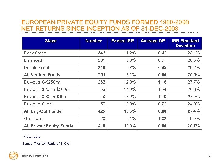 EUROPEAN PRIVATE EQUITY FUNDS FORMED 1980 -2008 NET RETURNS SINCEPTION AS OF 31 -DEC-2008