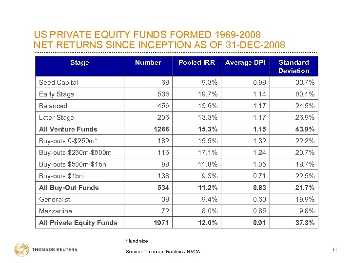 US PRIVATE EQUITY FUNDS FORMED 1969 -2008 NET RETURNS SINCEPTION AS OF 31 -DEC-2008